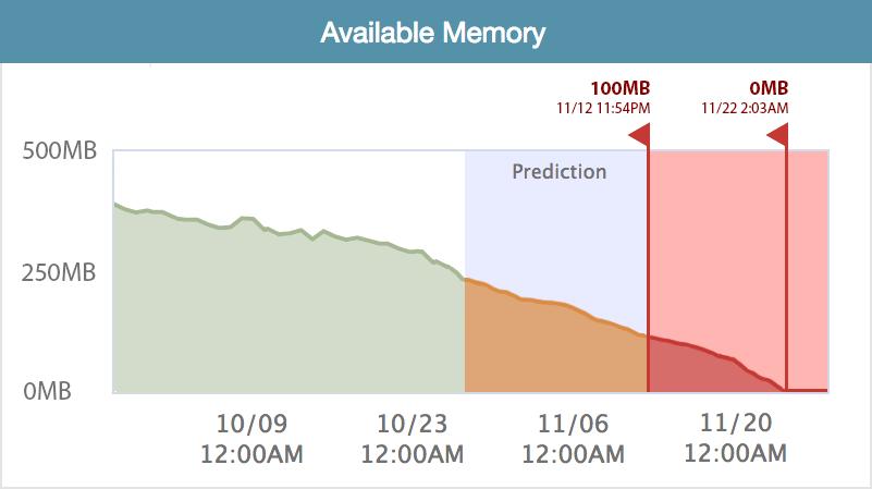 Delta Bravo, Delta Bravo AI, Database monitoring
